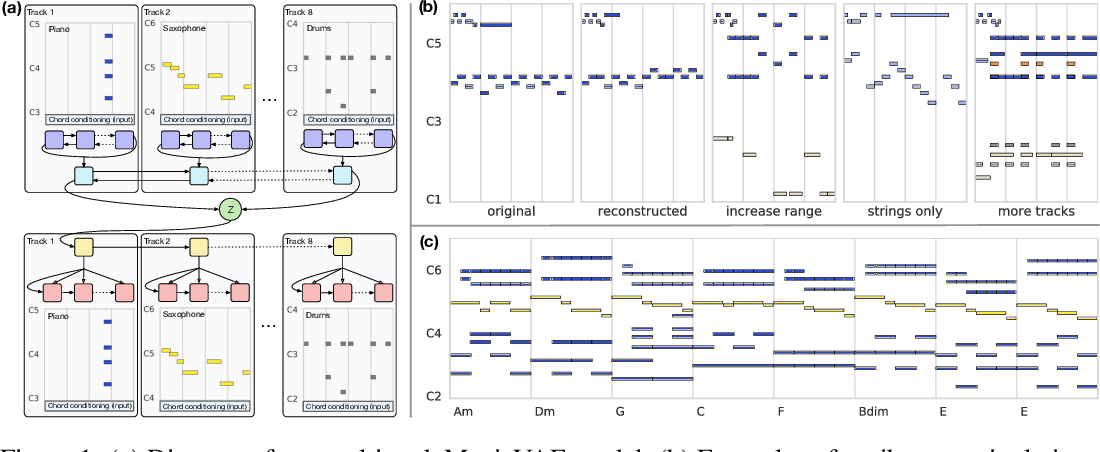 Figure 1 for Learning a Latent Space of Multitrack Measures