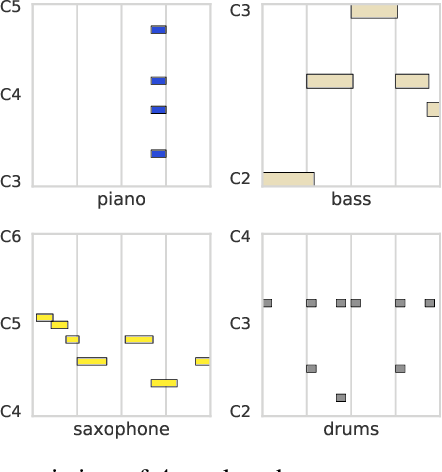 Figure 2 for Learning a Latent Space of Multitrack Measures