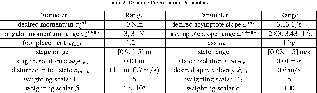 Figure 4 for A Framework for Planning and Controlling Non-Periodic Bipedal Locomotion