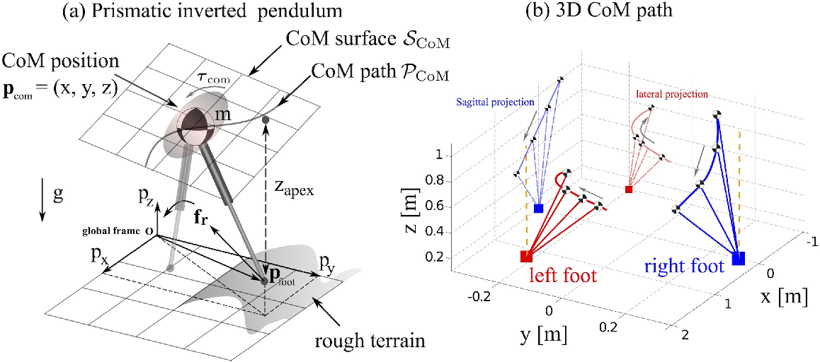 Figure 1 for A Framework for Planning and Controlling Non-Periodic Bipedal Locomotion