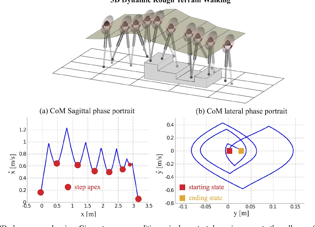 Figure 3 for A Framework for Planning and Controlling Non-Periodic Bipedal Locomotion