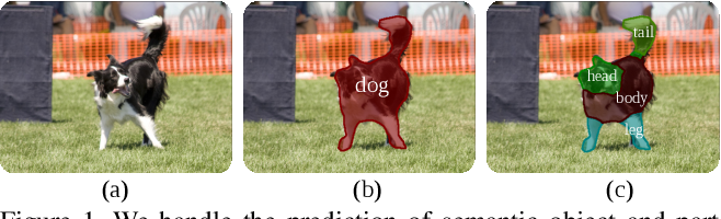 Figure 1 for Joint Object and Part Segmentation using Deep Learned Potentials
