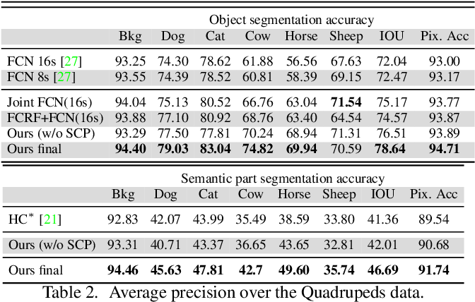 Figure 4 for Joint Object and Part Segmentation using Deep Learned Potentials