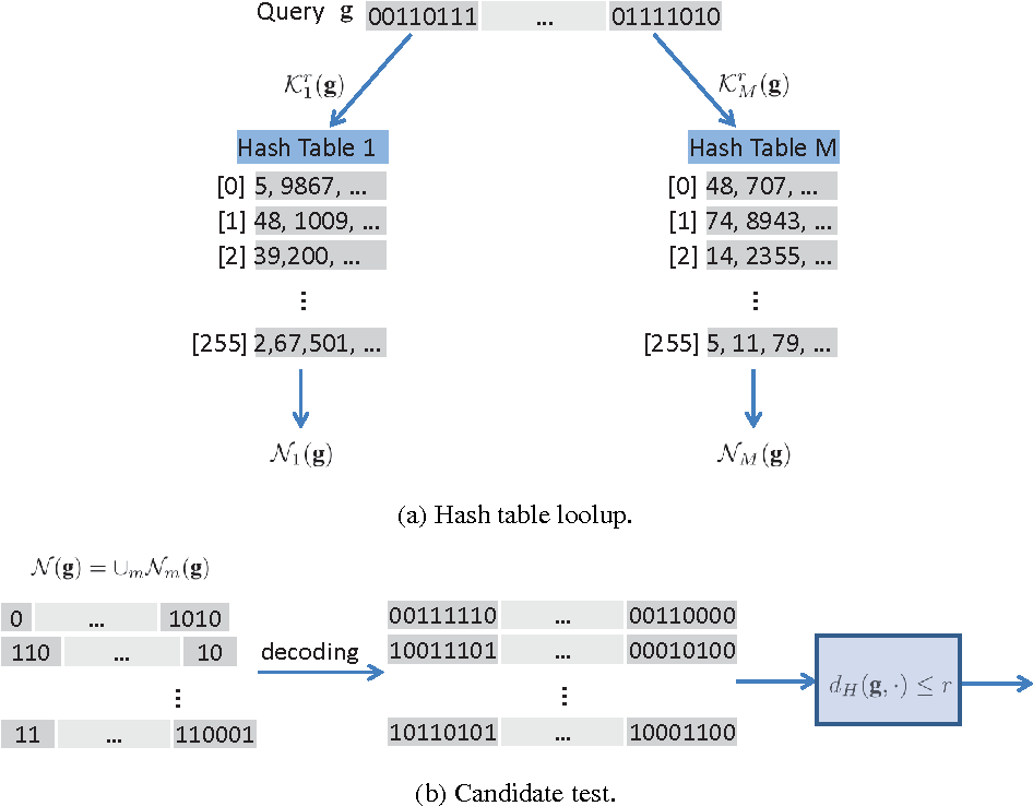 Figure 2 for Variable-Length Hashing