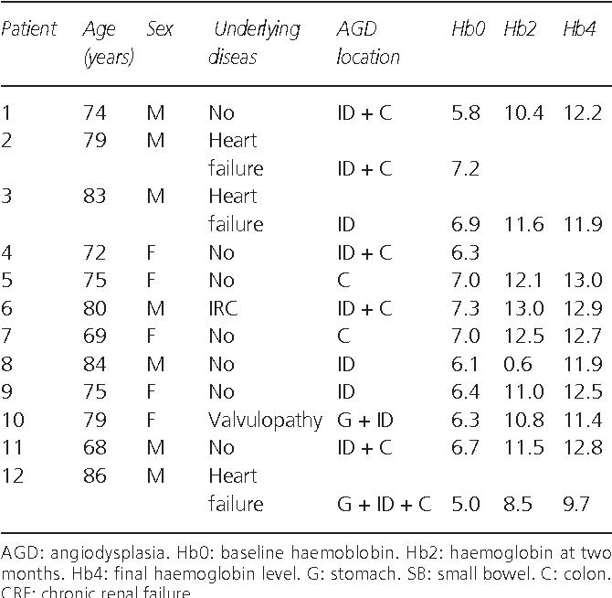 Angiodisplasia Intestinal Pdf