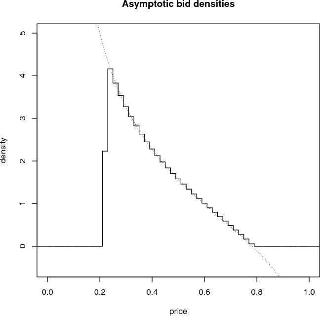 PDF] A Markov Model of a Limit Order Book: Thresholds