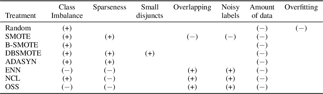Figure 1 for Probabilistic Diagnostic Tests for Degradation Problems in Supervised Learning