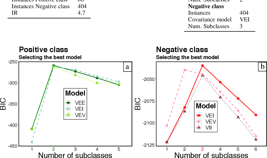 Figure 3 for Probabilistic Diagnostic Tests for Degradation Problems in Supervised Learning