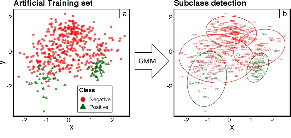 Figure 4 for Probabilistic Diagnostic Tests for Degradation Problems in Supervised Learning