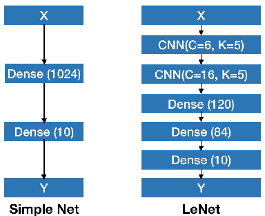 Figure 1 for Performance Measurement for Deep Bayesian Neural Network