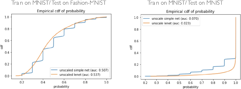 Figure 3 for Performance Measurement for Deep Bayesian Neural Network