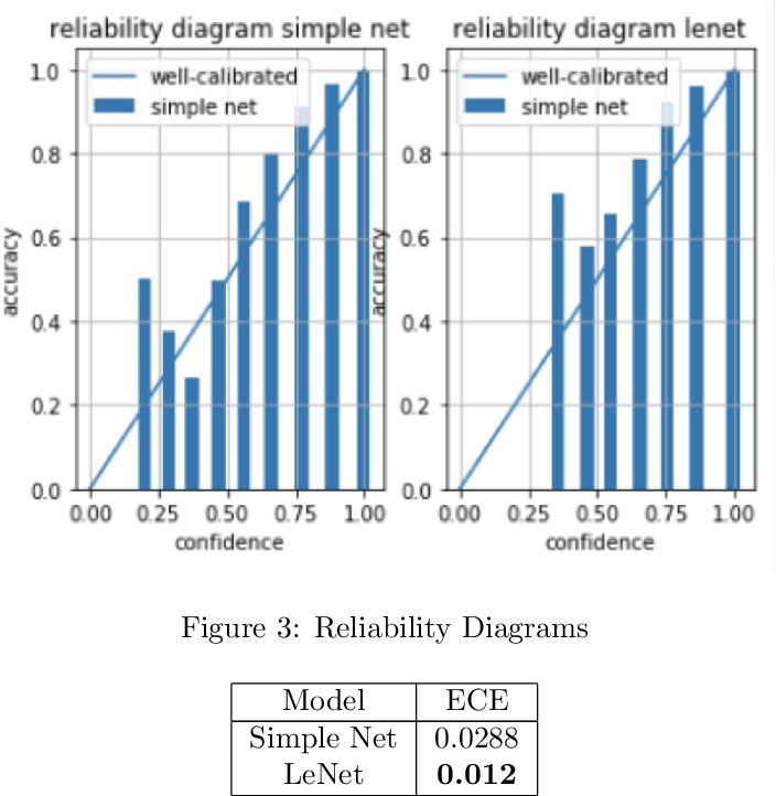 Figure 4 for Performance Measurement for Deep Bayesian Neural Network