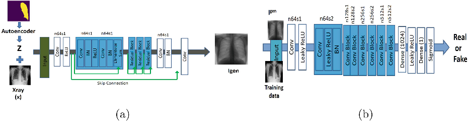 Figure 1 for Efficient Active Learning for Image Classification and Segmentation using a Sample Selection and Conditional Generative Adversarial Network