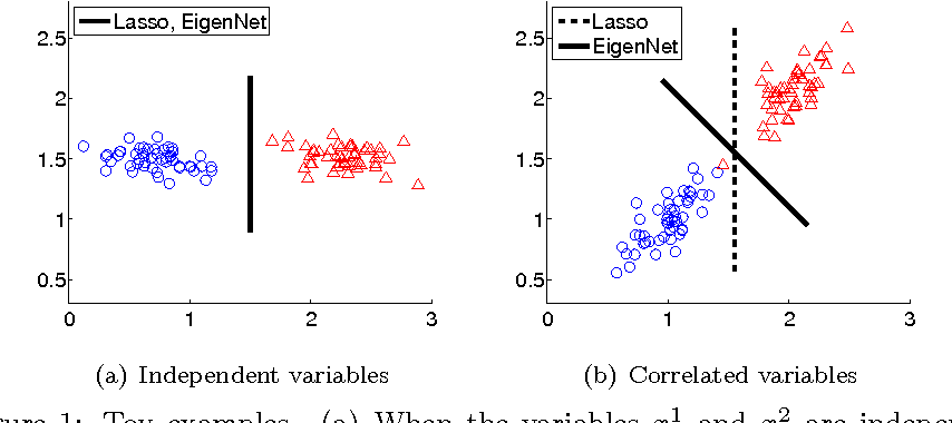 Figure 1 for EigenNet: A Bayesian hybrid of generative and conditional models for sparse learning