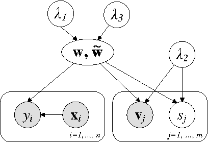 Figure 2 for EigenNet: A Bayesian hybrid of generative and conditional models for sparse learning