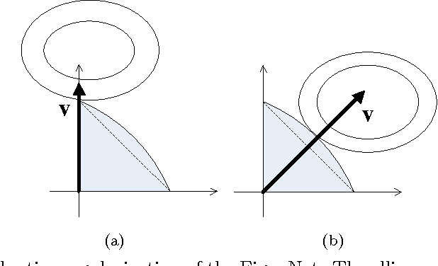 Figure 3 for EigenNet: A Bayesian hybrid of generative and conditional models for sparse learning