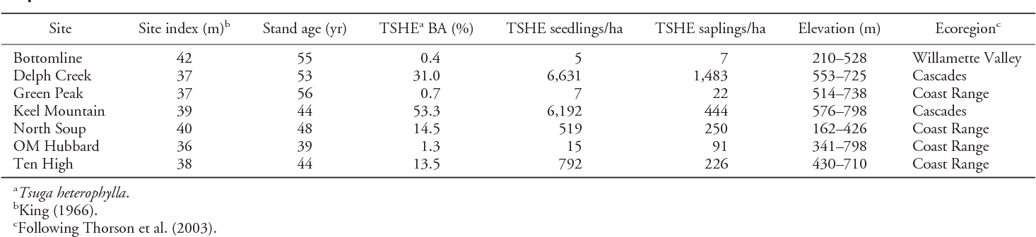 Table 1. Site characteristics for the DMS study sites. Stand age, basal area (BA), and seedling and sapling density values are from year 11 posttreatment.