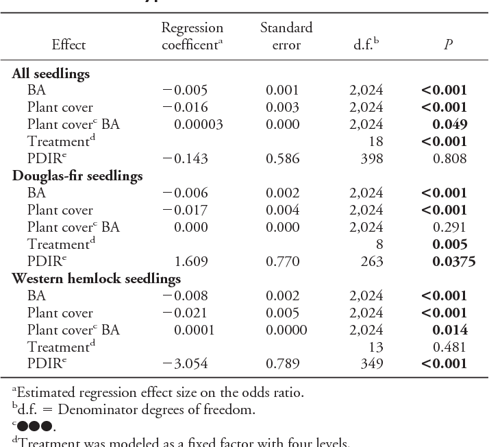 Table 3. Type III tests of fixed effects from mixed model logistic regression results for seedlings at the subplot scale. Significant effects are in bold type.