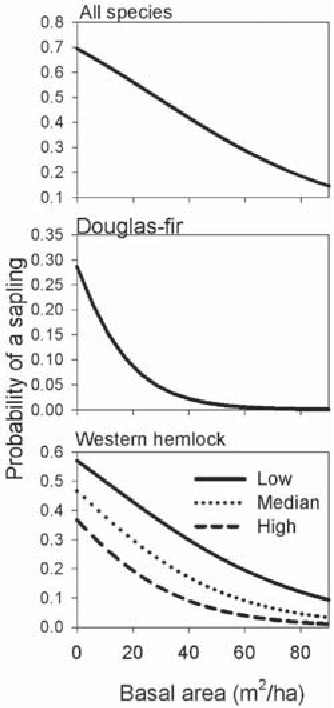 Figure 3. Modeled values from mixed model logistic regression predicting the probability of sampling at least one sapling on a subplot (0.002 ha), as a function of BA and total understory cover for saplings of all species, Douglas-fir, and western hemlock. Understory cover values in the western hemlock model are the 10th percentile (low), median, and 90th percentile (high) from the field data. Understory cover was not significant for all saplings and for Douglas-fir saplings.