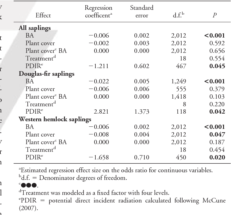 Table 4. Type III tests of fixed effects from mixed model logistic regression results for saplings at the subplot scale. Significant effects are in bold type.