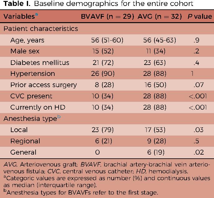 A comparison of brachial artery-brachial vein arteriovenous fistulas ...