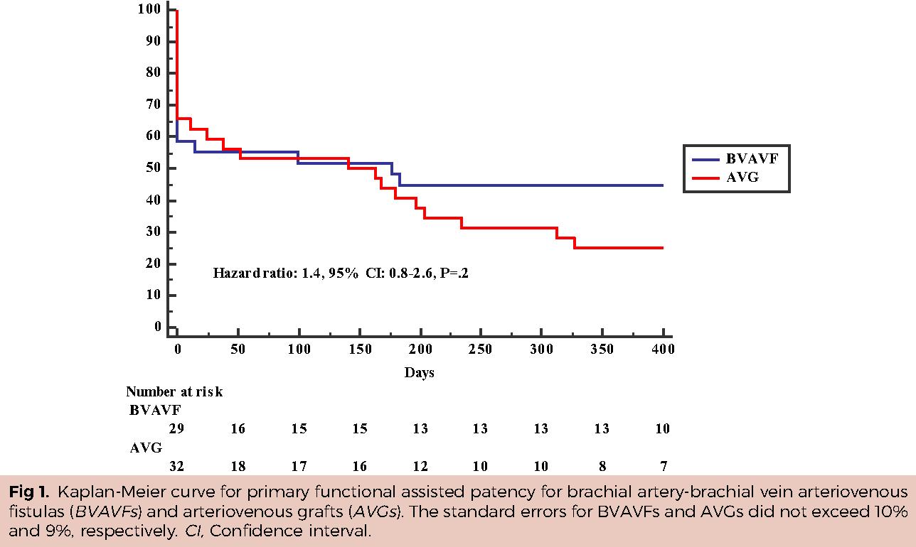 A Comparison Of Brachial Artery Brachial Vein Arteriovenous Fistulas