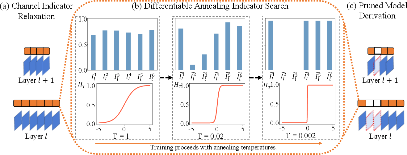 Figure 1 for DAIS: Automatic Channel Pruning via Differentiable Annealing Indicator Search