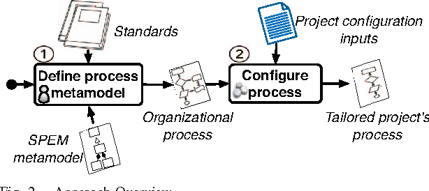 Process Model Tailoring and Assessment for Automotive Certification ...