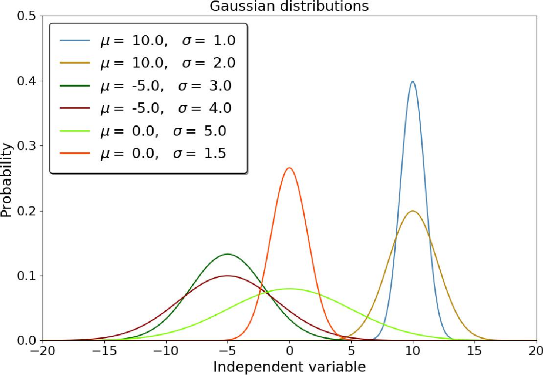 PDF] PHYS 593 / 493 Errors , Probability , and Statistics