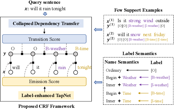 Figure 1 for Few-shot Slot Tagging with Collapsed Dependency Transfer and Label-enhanced Task-adaptive Projection Network