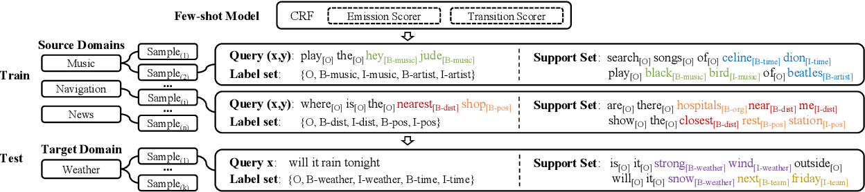 Figure 3 for Few-shot Slot Tagging with Collapsed Dependency Transfer and Label-enhanced Task-adaptive Projection Network