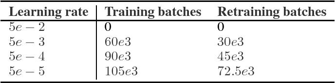 Figure 2 for Scaling shared model governance via model splitting