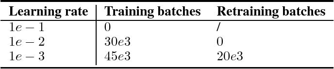 Figure 4 for Scaling shared model governance via model splitting