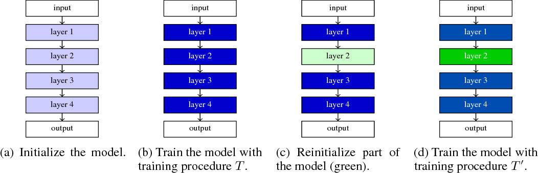 Figure 1 for Scaling shared model governance via model splitting