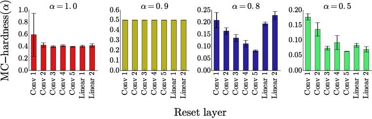 Figure 3 for Scaling shared model governance via model splitting