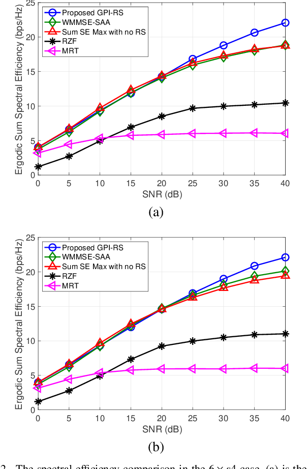 Figure 2 for Rate-Splitting Multiple Access for Downlink MIMO: A Generalized Power Iteration Approach