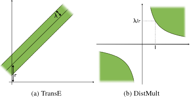 Figure 1 for From Knowledge Graph Embedding to Ontology Embedding? An Analysis of the Compatibility between Vector Space Representations and Rules