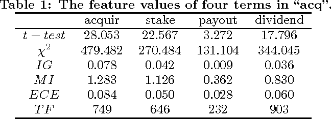 Figure 1 for Feature Selection Based on Term Frequency and T-Test for Text Categorization