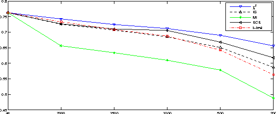 Figure 4 for Feature Selection Based on Term Frequency and T-Test for Text Categorization