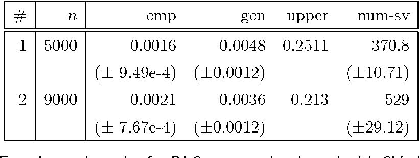 Table 3 4 from Bayesian Gaussian process models : PAC-Bayesian