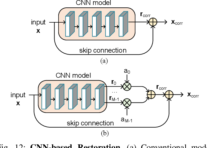 Figure 4 for Advances In Video Compression System Using Deep Neural Network: A Review And Case Studies