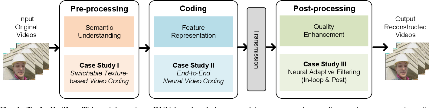 Figure 1 for Advances In Video Compression System Using Deep Neural Network: A Review And Case Studies