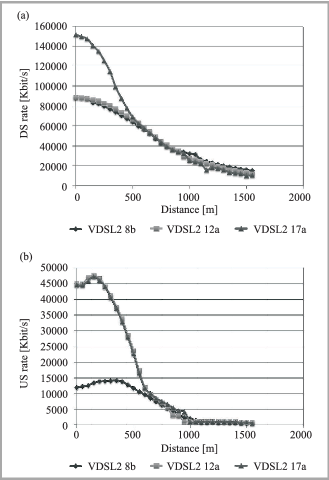 PDF] Performance and Limitations of VDSL2-based Next Generation