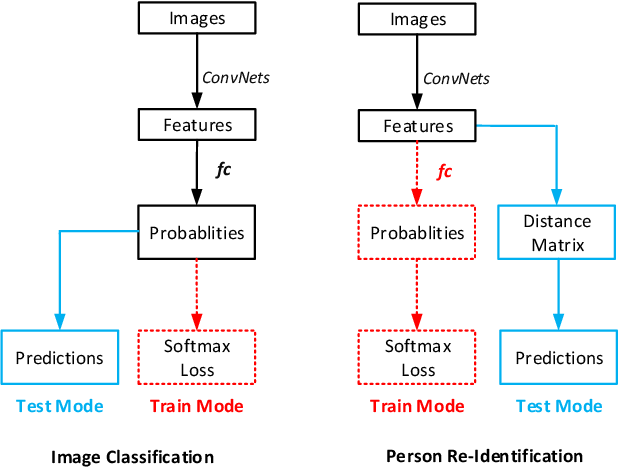 Figure 1 for In Defense of the Classification Loss for Person Re-Identification