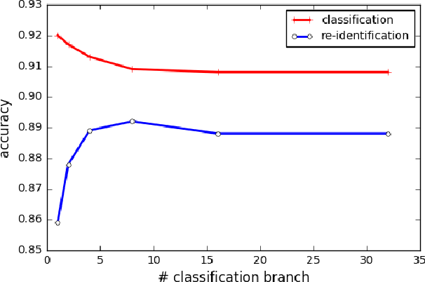 Figure 3 for In Defense of the Classification Loss for Person Re-Identification