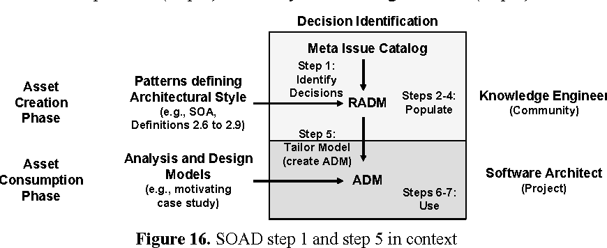 Figure 16 From An Architectural Decision Modeling Framework For