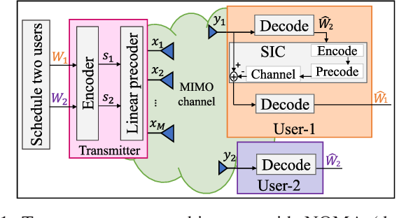 Figure 1 for Is NOMA Efficient in Multi-Antenna Networks? A Critical Look at Next Generation Multiple Access Techniques
