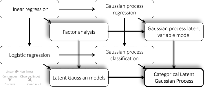 Figure 1 for Latent Gaussian Processes for Distribution Estimation of Multivariate Categorical Data