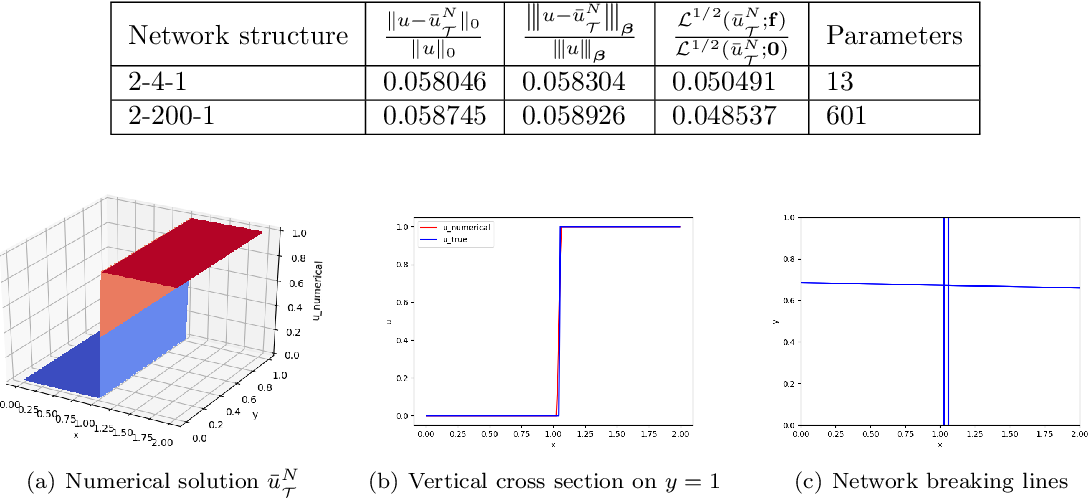 Figure 2 for Least-Squares ReLU Neural Network (LSNN) Method For Linear Advection-Reaction Equation