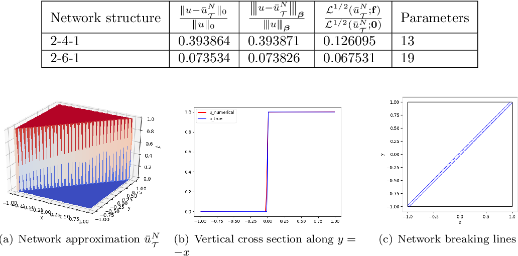 Figure 3 for Least-Squares ReLU Neural Network (LSNN) Method For Linear Advection-Reaction Equation